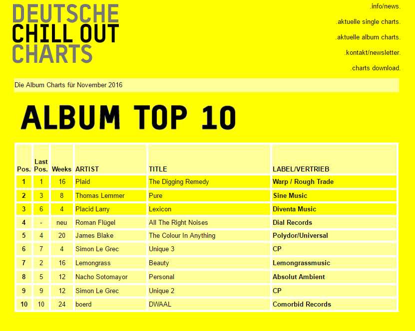 Deutsche Chill Out Charts - Album Top 10
