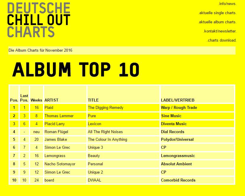 Deutsche Chill Out Charts - Album Top 10